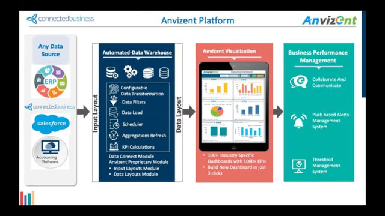 Connected Business And Anvizant Team Up To Bring Advanced Data Analytics To Connected Business